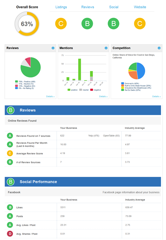 Comprehensive reviews dashboard